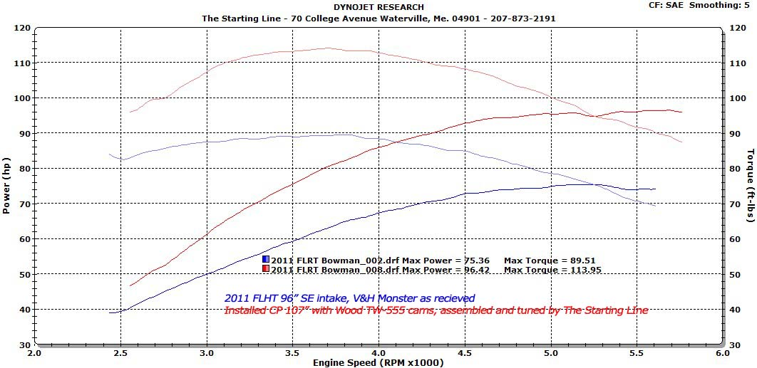 Going Fast & Looking Good is Our Business   Harley dyno test results