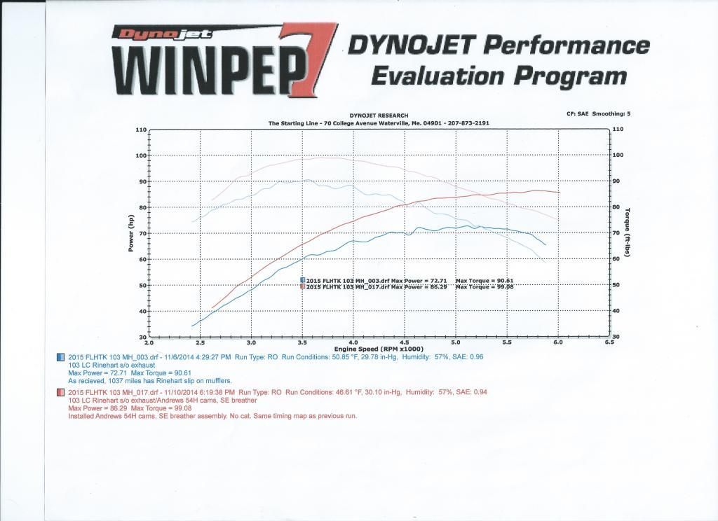 2015 Harley FLHTK dyno test results